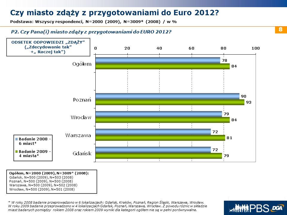 31 maja 2016r. 8 Czy miasto zdąży z przygotowaniami do Euro 2012? Podstawa: Wszyscy respondenci, N=2000 (2009), N=3009* (2008) / w % P2. Czy Pana(i) m