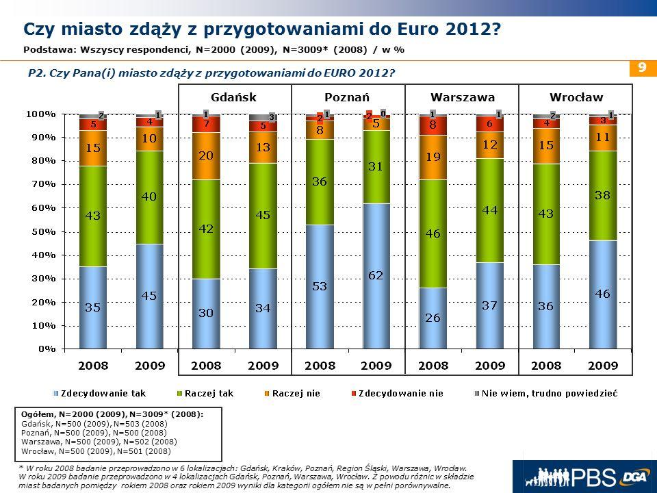 31 maja 2016r. 9 Czy miasto zdąży z przygotowaniami do Euro 2012? Podstawa: Wszyscy respondenci, N=2000 (2009), N=3009* (2008) / w % GdańskPoznańWarsz