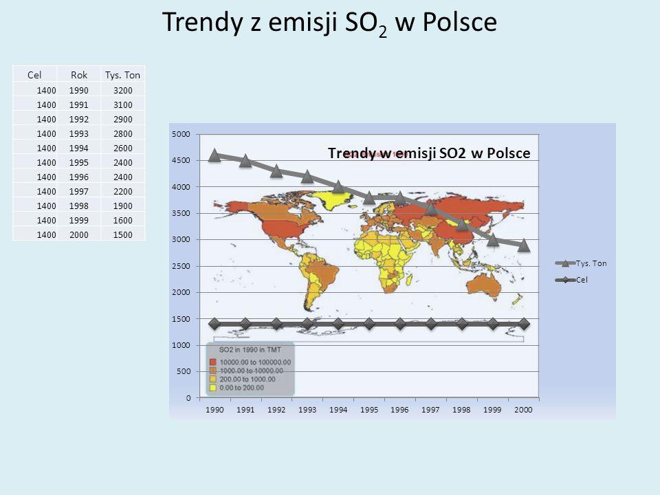Trendy z emisji SO 2 w Polsce CelRokTys. Ton 140019903200 140019913100 140019922900 140019932800 140019942600 140019952400 140019962400 140019972200 1