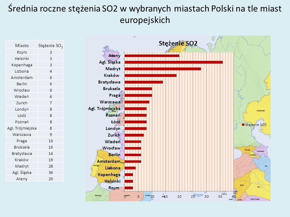 Średnia roczne stężenia SO2 w wybranych miastach Polski na tle miast europejskich MiastoStężenie SO 2 Rzym3 Helsinki3 Kopenhaga3 Lizbona4 Amsterdam6 Berlin6 Wrocław6 Wiedeń6 Zurich7 Londyn8 Łódź8 Poznań8 Agl.