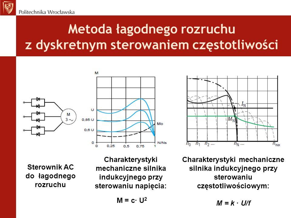 Metoda łagodnego rozruchu z dyskretnym sterowaniem częstotliwości Sterownik AC do łagodnego rozruchu Charakterystyki mechaniczne silnika indukcyjnego przy sterowaniu napięcia: M = c∙ U 2 Charakterystyki mechaniczne silnika indukcyjnego przy sterowaniu częstotliwościowym: M = k ∙ U/f