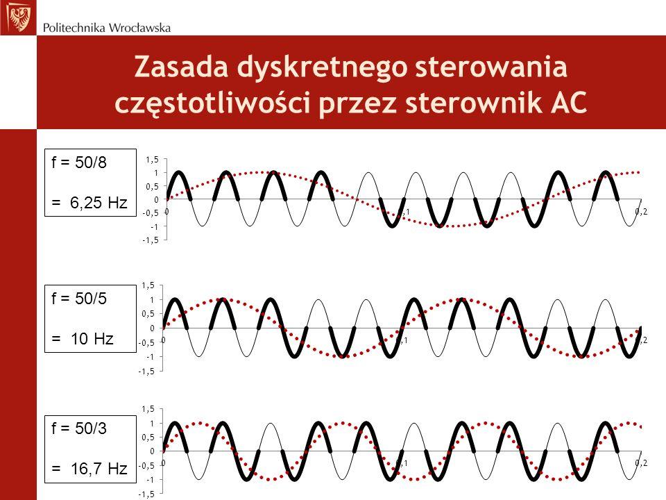 Zasada dyskretnego sterowania częstotliwości przez sterownik AC f = 50/8 = 6,25 Hz f = 50/5 = 10 Hz f = 50/3 = 16,7 Hz