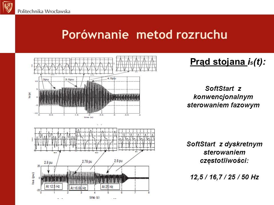 Porównanie metod rozruchu SoftStart z konwencjonalnym sterowaniem fazowym SoftStart z dyskretnym sterowaniem częstotliwości: 12,5 / 16,7 / 25 / 50 Hz Prąd stojana i s (t):