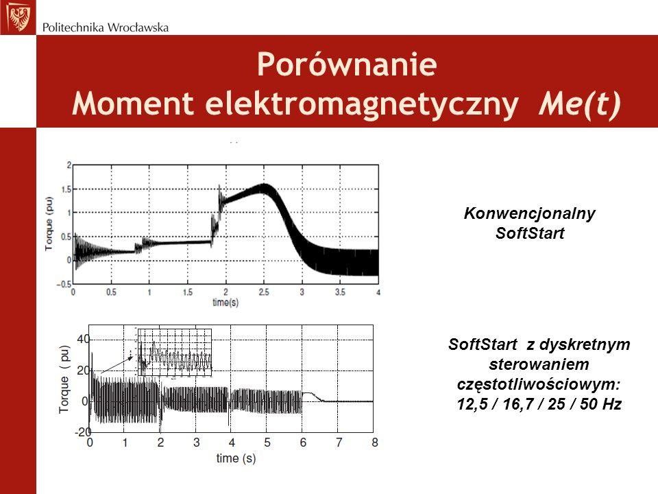 Porównanie Moment elektromagnetyczny Me(t) Konwencjonalny SoftStart SoftStart z dyskretnym sterowaniem częstotliwościowym: 12,5 / 16,7 / 25 / 50 Hz