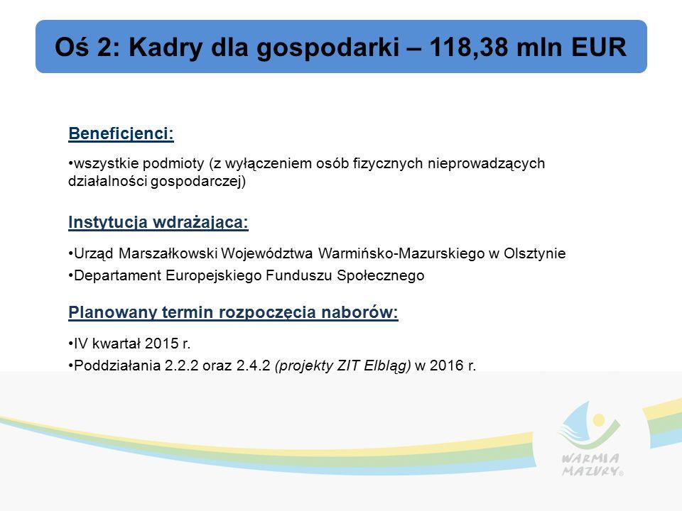 Oś 2: Kadry dla gospodarki – 118,38 mln EUR Beneficjenci: wszystkie podmioty (z wyłączeniem osób fizycznych nieprowadzących działalności gospodarczej) Instytucja wdrażająca: Urząd Marszałkowski Województwa Warmińsko-Mazurskiego w Olsztynie Departament Europejskiego Funduszu Społecznego Planowany termin rozpoczęcia naborów: IV kwartał 2015 r.