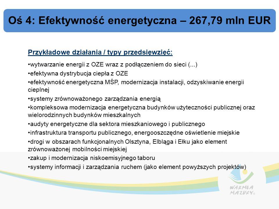 Oś 4: Efektywność energetyczna – 267,79 mln EUR Przykładowe działania / typy przedsięwzięć: wytwarzanie energii z OZE wraz z podłączeniem do sieci (...) efektywna dystrybucja ciepła z OZE efektywność energetyczna MŚP, modernizacja instalacji, odzyskiwanie energii cieplnej systemy zrównoważonego zarządzania energią kompleksowa modernizacja energetyczna budynków użyteczności publicznej oraz wielorodzinnych budynków mieszkalnych audyty energetyczne dla sektora mieszkaniowego i publicznego infrastruktura transportu publicznego, energooszczędne oświetlenie miejskie drogi w obszarach funkcjonalnych Olsztyna, Elbląga i Ełku jako element zrównoważonej mobilności miejskiej zakup i modernizacja niskoemisyjnego taboru systemy informacji i zarządzania ruchem (jako element powyższych projektów)