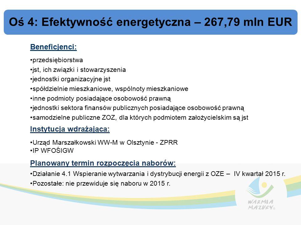Oś 4: Efektywność energetyczna – 267,79 mln EUR Beneficjenci: przedsiębiorstwa jst, ich związki i stowarzyszenia jednostki organizacyjne jst spółdzielnie mieszkaniowe, wspólnoty mieszkaniowe inne podmioty posiadające osobowość prawną jednostki sektora finansów publicznych posiadające osobowość prawną samodzielne publiczne ZOZ, dla których podmiotem założycielskim są jst Instytucja wdrażająca: Urząd Marszałkowski WW-M w Olsztynie - ZPRR IP WFOŚIGW Planowany termin rozpoczęcia naborów: Działanie 4.1 Wspieranie wytwarzania i dystrybucji energii z OZE – IV kwartał 2015 r.