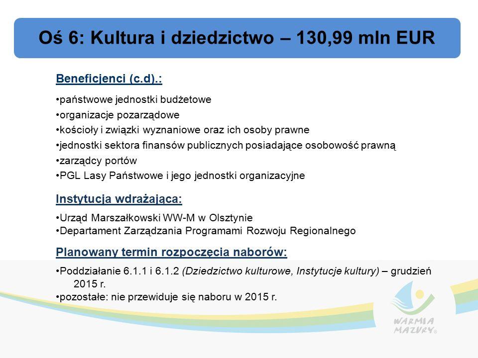 Oś 6: Kultura i dziedzictwo – 130,99 mln EUR Beneficjenci (c.d).: państwowe jednostki budżetowe organizacje pozarządowe kościoły i związki wyznaniowe oraz ich osoby prawne jednostki sektora finansów publicznych posiadające osobowość prawną zarządcy portów PGL Lasy Państwowe i jego jednostki organizacyjne Instytucja wdrażająca: Urząd Marszałkowski WW-M w Olsztynie Departament Zarządzania Programami Rozwoju Regionalnego Planowany termin rozpoczęcia naborów: Poddziałanie 6.1.1 i 6.1.2 (Dziedzictwo kulturowe, Instytucje kultury) – grudzień 2015 r.
