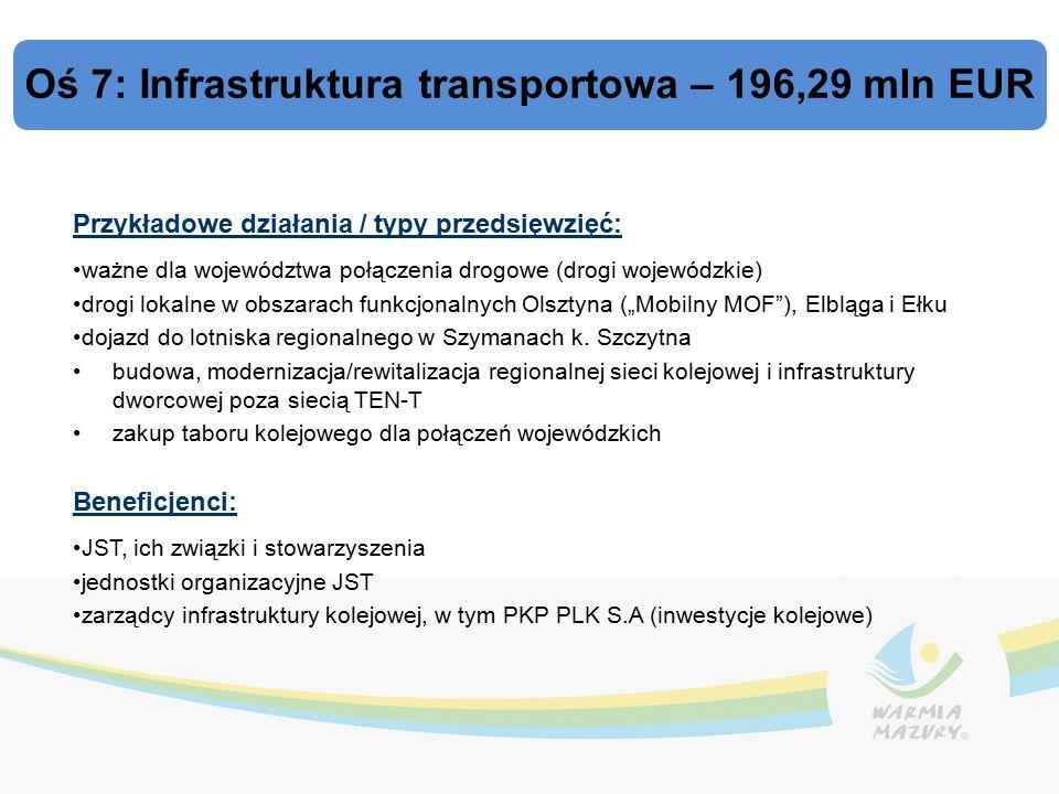 """Oś 7: Infrastruktura transportowa – 196,29 mln EUR Przykładowe działania / typy przedsięwzięć: ważne dla województwa połączenia drogowe (drogi wojewódzkie) drogi lokalne w obszarach funkcjonalnych Olsztyna (""""Mobilny MOF ), Elbląga i Ełku dojazd do lotniska regionalnego w Szymanach k."""