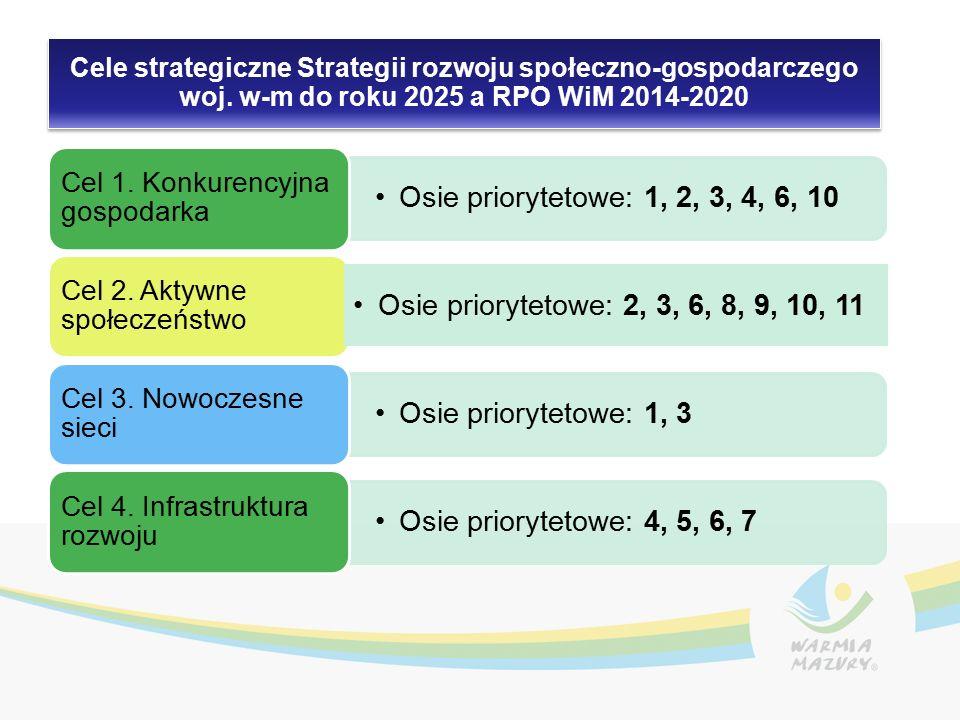 Cele strategiczne Strategii rozwoju społeczno-gospodarczego woj.