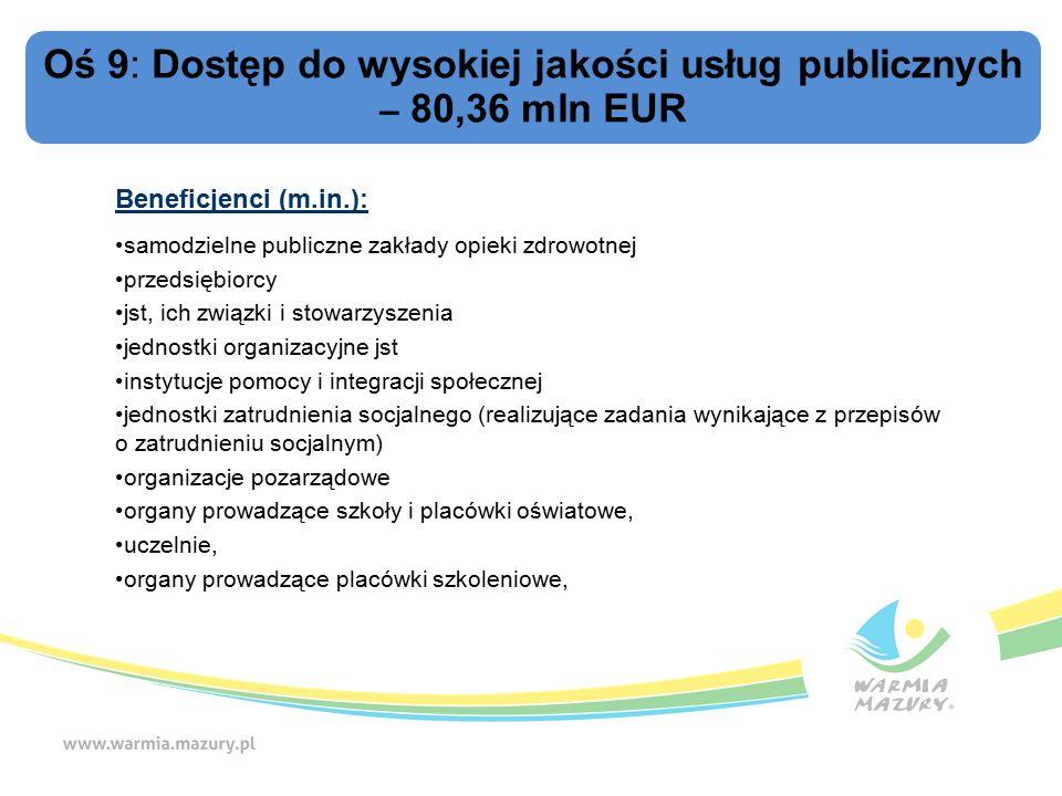 Oś 9: Dostęp do wysokiej jakości usług publicznych – 80,36 mln EUR Beneficjenci (m.in.): samodzielne publiczne zakłady opieki zdrowotnej przedsiębiorcy jst, ich związki i stowarzyszenia jednostki organizacyjne jst instytucje pomocy i integracji społecznej jednostki zatrudnienia socjalnego (realizujące zadania wynikające z przepisów o zatrudnieniu socjalnym) organizacje pozarządowe organy prowadzące szkoły i placówki oświatowe, uczelnie, organy prowadzące placówki szkoleniowe,