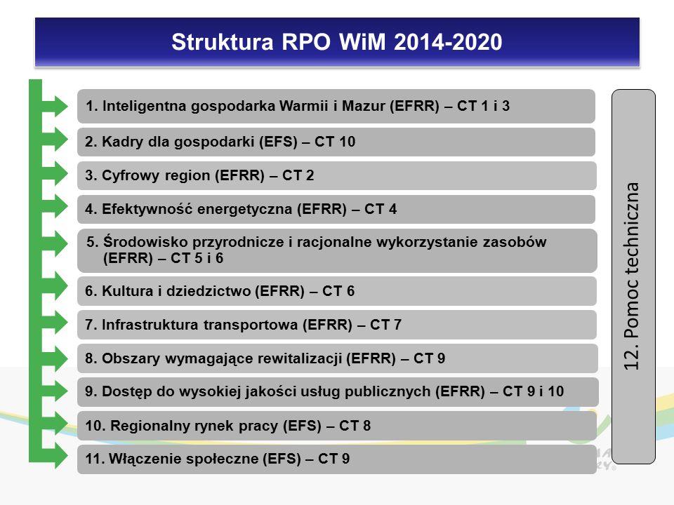 12. Pomoc techniczna 9. Dostęp do wysokiej jakości usług publicznych (EFRR) – CT 9 i 10 2.
