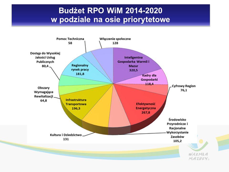 Budżet RPO WiM 2014-2020 w podziale na osie priorytetowe Budżet RPO WiM 2014-2020 w podziale na osie priorytetowe