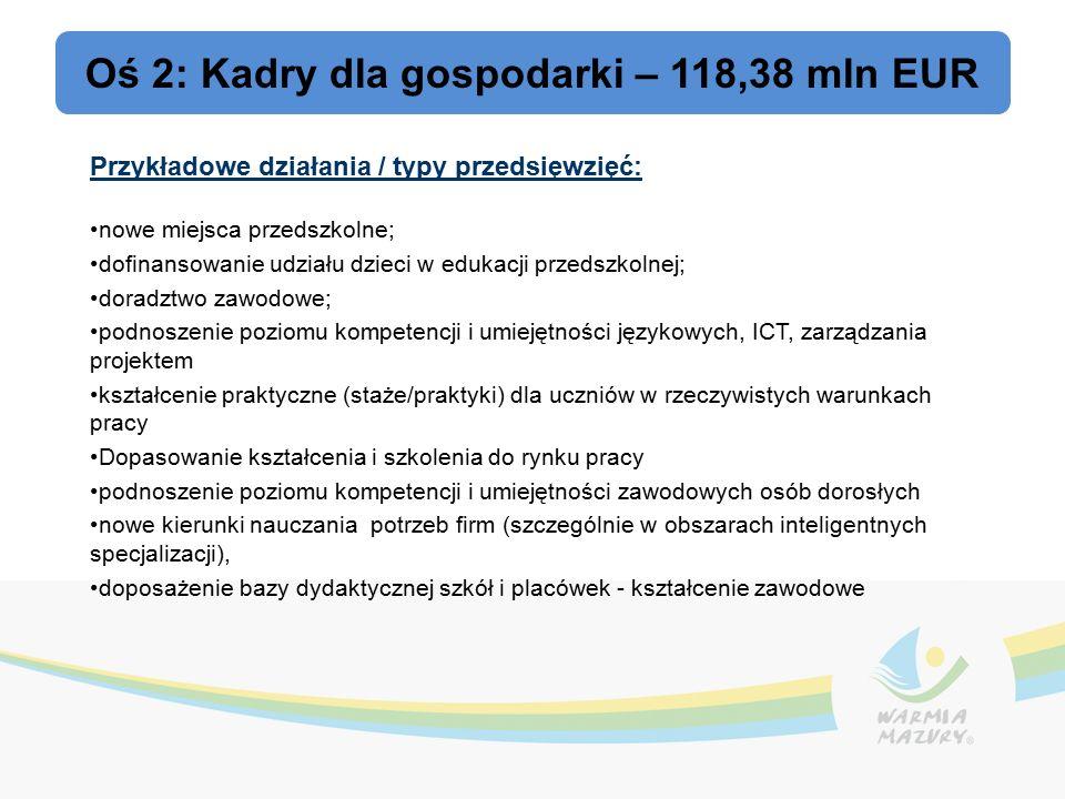 Oś 2: Kadry dla gospodarki – 118,38 mln EUR Przykładowe działania / typy przedsięwzięć: nowe miejsca przedszkolne; dofinansowanie udziału dzieci w edukacji przedszkolnej; doradztwo zawodowe; podnoszenie poziomu kompetencji i umiejętności językowych, ICT, zarządzania projektem kształcenie praktyczne (staże/praktyki) dla uczniów w rzeczywistych warunkach pracy Dopasowanie kształcenia i szkolenia do rynku pracy podnoszenie poziomu kompetencji i umiejętności zawodowych osób dorosłych nowe kierunki nauczania potrzeb firm (szczególnie w obszarach inteligentnych specjalizacji), doposażenie bazy dydaktycznej szkół i placówek - kształcenie zawodowe