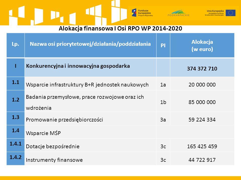 Alokacja finansowa I Osi RPO WP 2014-2020 2 Lp.Nazwa osi priorytetowej/działania/poddziałania PI Alokacja (w euro) IKonkurencyjna i innowacyjna gospodarka 374 372 710 1.1 Wsparcie infrastruktury B+R jednostek naukowych1a20 000 000 1.2 Badania przemysłowe, prace rozwojowe oraz ich wdrożenia 1b85 000 000 1.3 Promowanie przedsiębiorczości3a59 224 334 1.4 Wsparcie MŚP 1.4.1 Dotacje bezpośrednie3c165 425 459 1.4.2 Instrumenty finansowe3c44 722 917