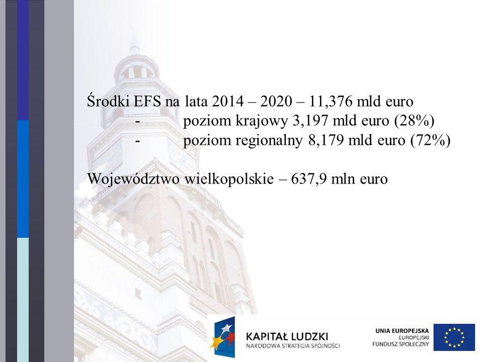 Środki EFS na lata 2014 – 2020 – 11,376 mld euro -poziom krajowy 3,197 mld euro (28%) -poziom regionalny 8,179 mld euro (72%) Województwo wielkopolskie – 637,9 mln euro