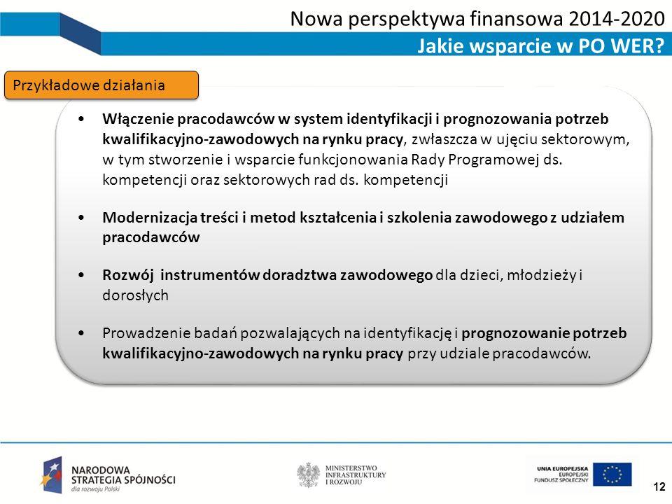 12 Włączenie pracodawców w system identyfikacji i prognozowania potrzeb kwalifikacyjno-zawodowych na rynku pracy, zwłaszcza w ujęciu sektorowym, w tym stworzenie i wsparcie funkcjonowania Rady Programowej ds.