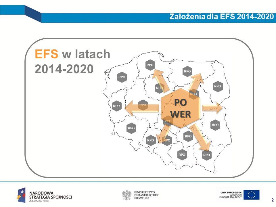 RPO PO WER RPO 2 Założenia dla EFS 2014-2020 EFS w latach 2014-2020