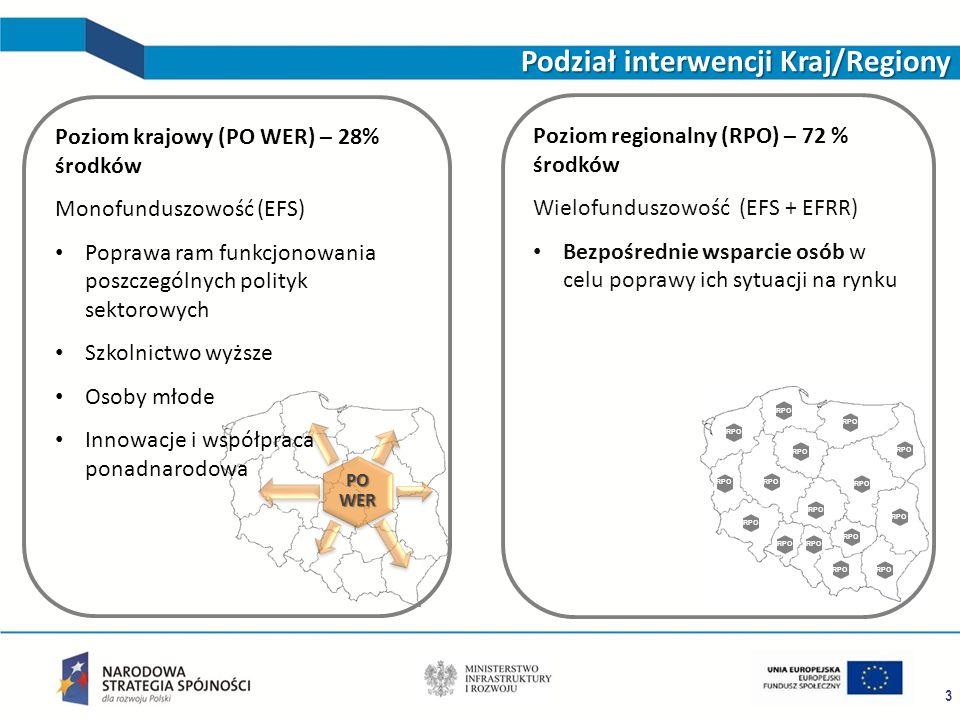 PO WER RPO 3 Podział interwencji Kraj/Regiony Poziom regionalny (RPO) – 72 % środków Wielofunduszowość (EFS + EFRR) Bezpośrednie wsparcie osób w celu poprawy ich sytuacji na rynku Poziom krajowy (PO WER) – 28% środków Monofunduszowość (EFS) Poprawa ram funkcjonowania poszczególnych polityk sektorowych Szkolnictwo wyższe Osoby młode Innowacje i współpraca ponadnarodowa