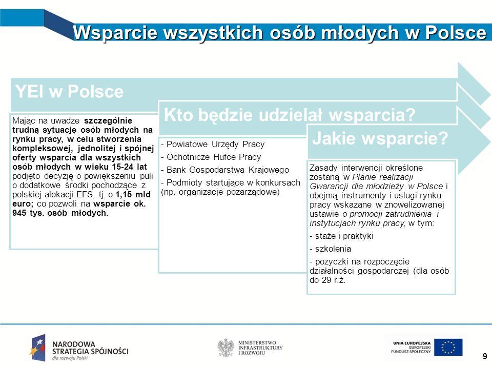 Wsparcie wszystkich osób młodych w Polsce 9 10 województw kwalifikuje się do YEI YEI w Polsce Mając na uwadze szczególnie trudną sytuację osób młodych na rynku pracy, w celu stworzenia kompleksowej, jednolitej i spójnej oferty wsparcia dla wszystkich osób młodych w wieku 15-24 lat podjęto decyzję o powiększeniu puli o dodatkowe środki pochodzące z polskiej alokacji EFS, tj.