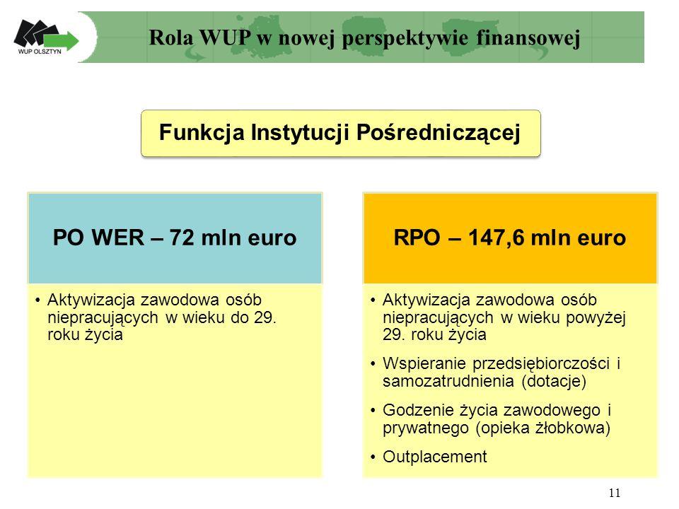 Funkcja Instytucji Pośredniczącej 11 PO WER – 72 mln euro Aktywizacja zawodowa osób niepracujących w wieku do 29.