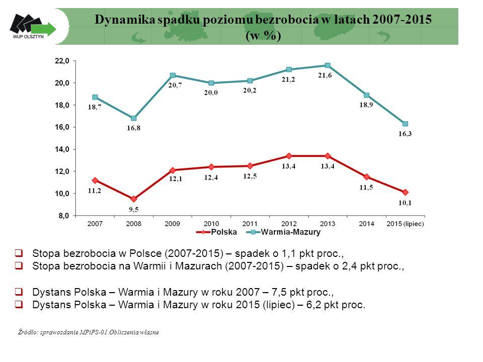 Dynamika spadku poziomu bezrobocia w latach 2007-2015 (w %) Źródło: sprawozdanie MPiPS-01.Obliczenia własne  Stopa bezrobocia w Polsce (2007-2015) – spadek o 1,1 pkt proc.,  Stopa bezrobocia na Warmii i Mazurach (2007-2015) – spadek o 2,4 pkt proc.,  Dystans Polska – Warmia i Mazury w roku 2007 – 7,5 pkt proc.,  Dystans Polska – Warmia i Mazury w roku 2015 (lipiec) – 6,2 pkt proc.