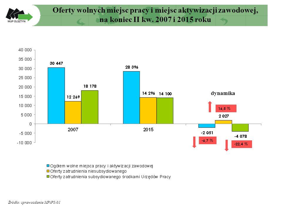 Oferty wolnych miejsc pracy i miejsc aktywizacji zawodowej, na koniec II kw.