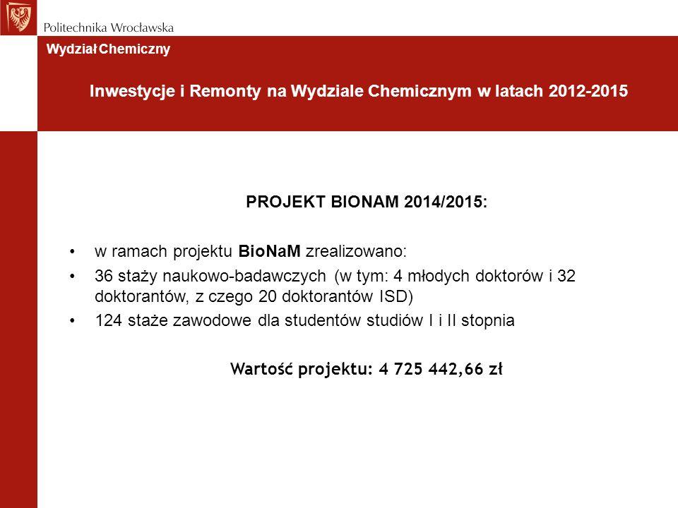 PROJEKT BIONAM 2014/2015: w ramach projektu BioNaM zrealizowano: 36 staży naukowo-badawczych (w tym: 4 młodych doktorów i 32 doktorantów, z czego 20 doktorantów ISD) 124 staże zawodowe dla studentów studiów I i II stopnia Wartość projektu: 4 725 442,66 zł Wydział Chemiczny Inwestycje i Remonty na Wydziale Chemicznym w latach 2012-2015