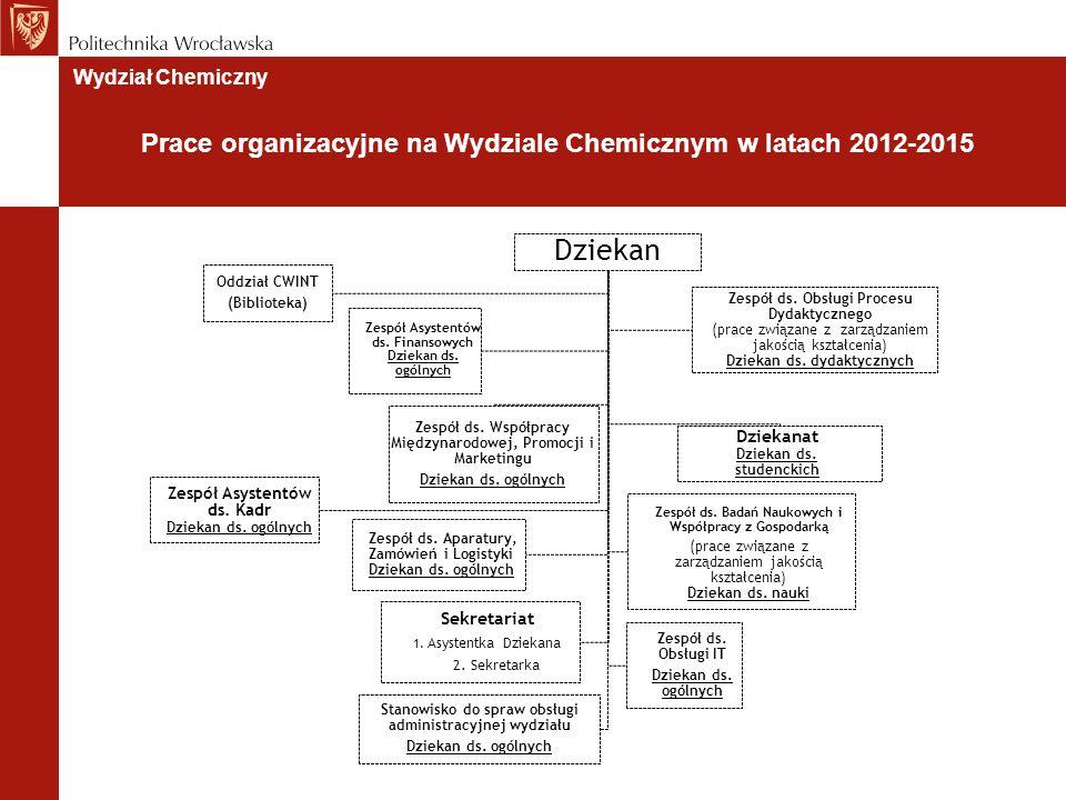 Wydział Chemiczny Prace organizacyjne na Wydziale Chemicznym w latach 2012-2015 Dziekan Dziekanat Dziekan ds.