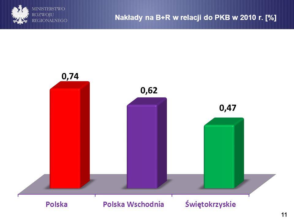 11 Nakłady na B+R w relacji do PKB w 2010 r. [%]