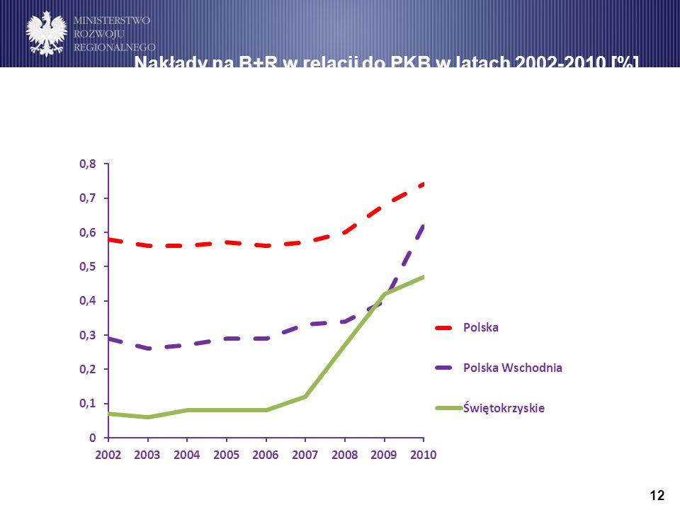12 Nakłady na B+R w relacji do PKB w latach 2002-2010 [%]