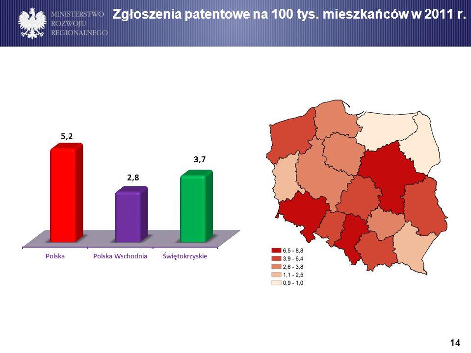 14 Zgłoszenia patentowe na 100 tys. mieszkańców w 2011 r.