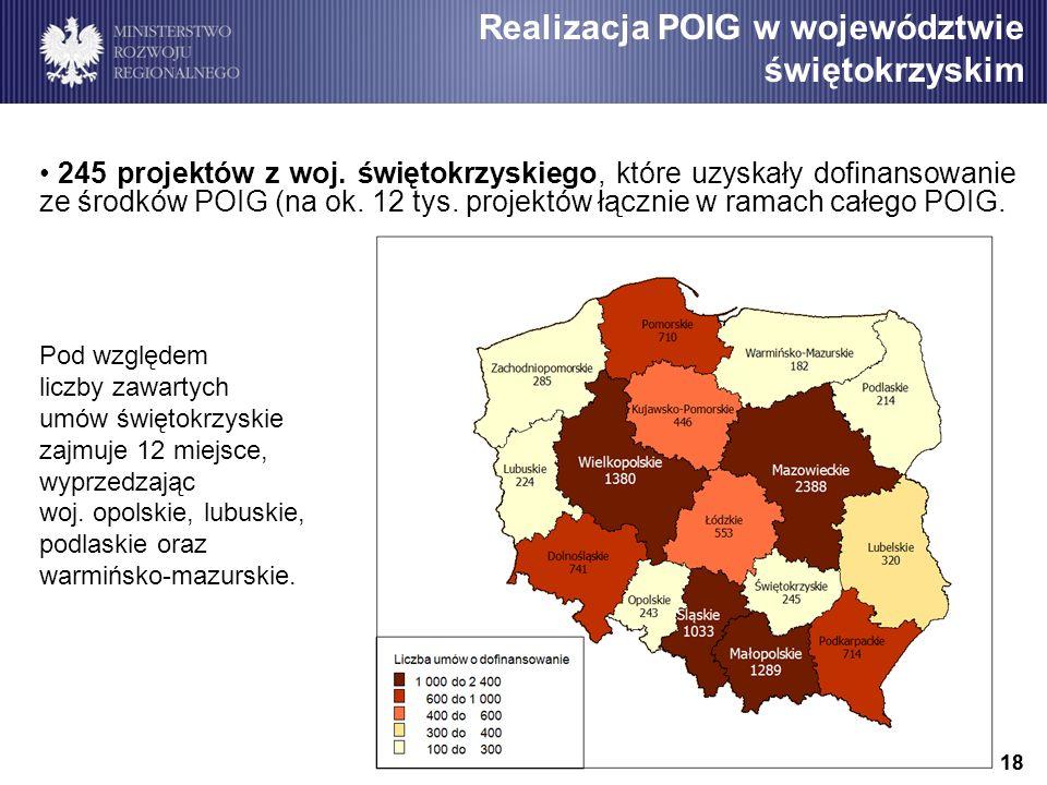 18 245 projektów z woj. świętokrzyskiego, które uzyskały dofinansowanie ze środków POIG (na ok.