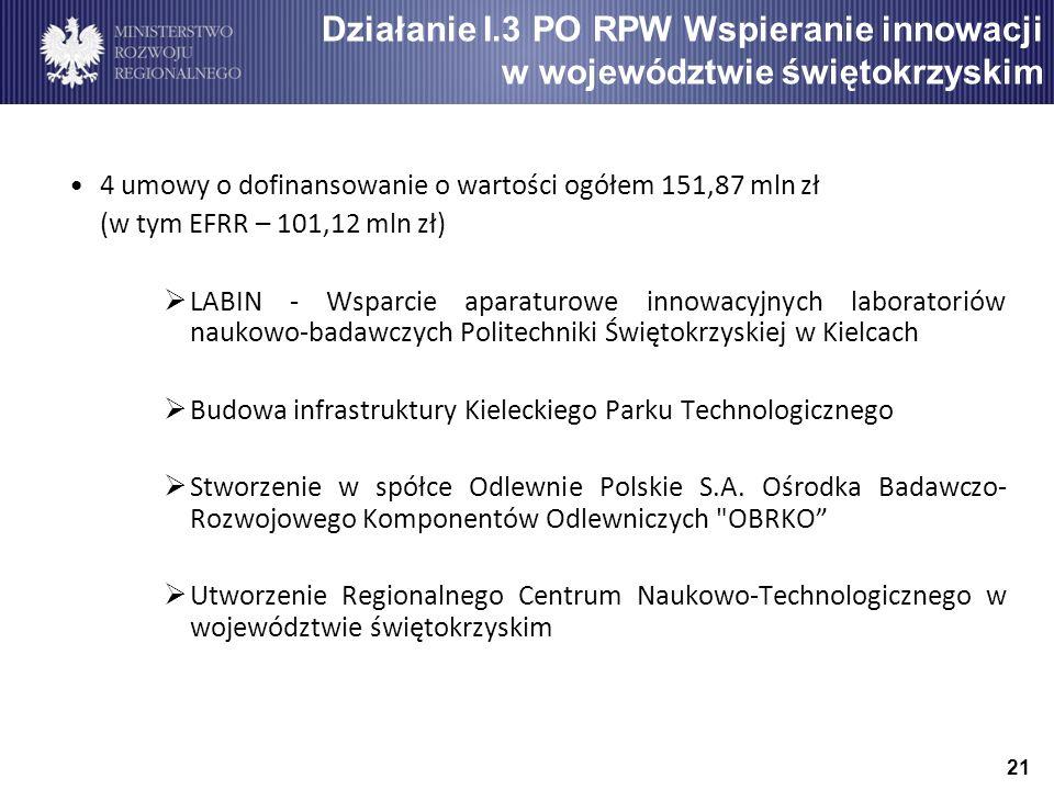 21 Działanie I.3 PO RPW Wspieranie innowacji w województwie świętokrzyskim 4 umowy o dofinansowanie o wartości ogółem 151,87 mln zł (w tym EFRR – 101,12 mln zł)  LABIN - Wsparcie aparaturowe innowacyjnych laboratoriów naukowo-badawczych Politechniki Świętokrzyskiej w Kielcach  Budowa infrastruktury Kieleckiego Parku Technologicznego  Stworzenie w spółce Odlewnie Polskie S.A.