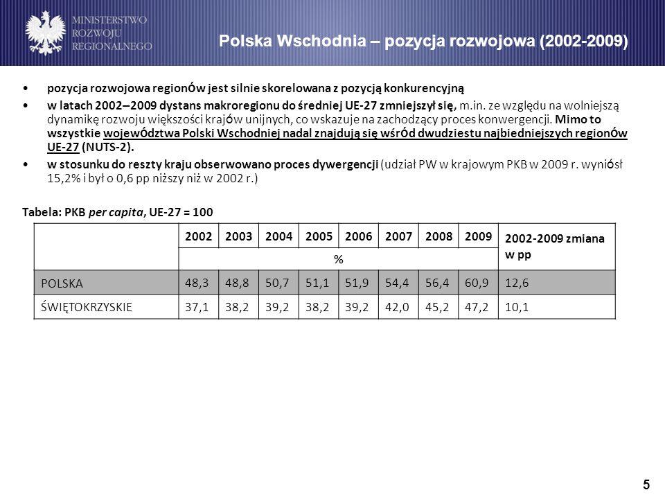 16 Program Operacyjny Innowacyjna Gospodarka 2007-2013