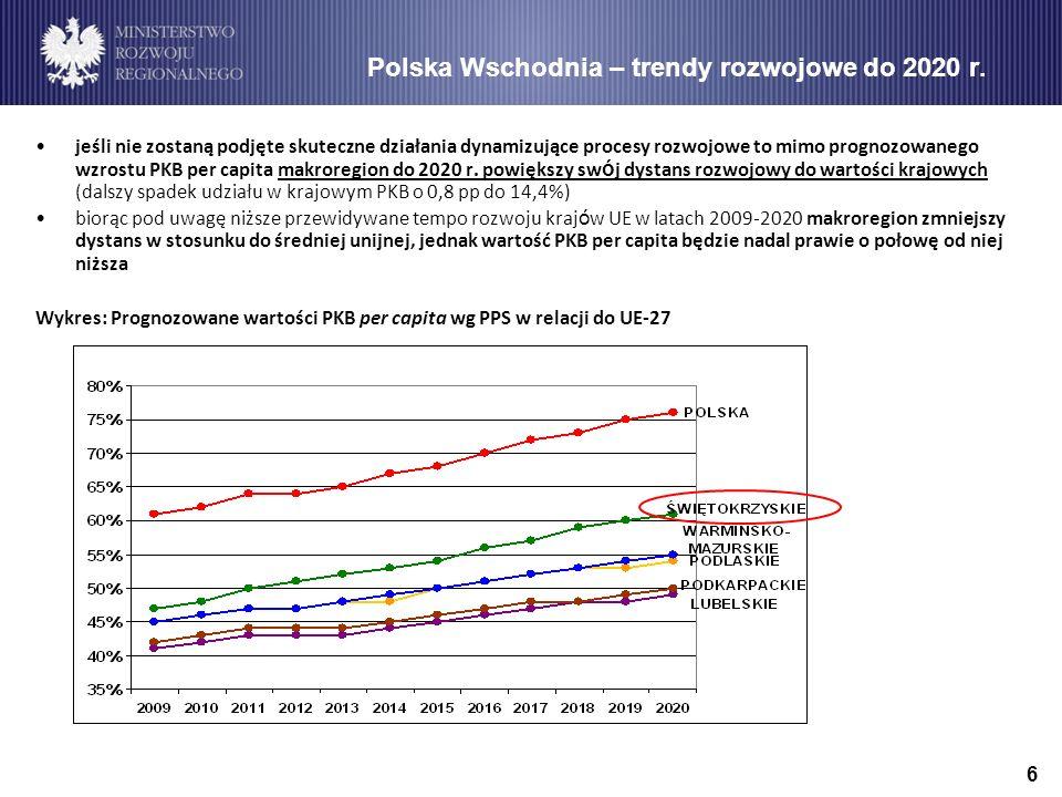 6 Polska Wschodnia – trendy rozwojowe do 2020 r.