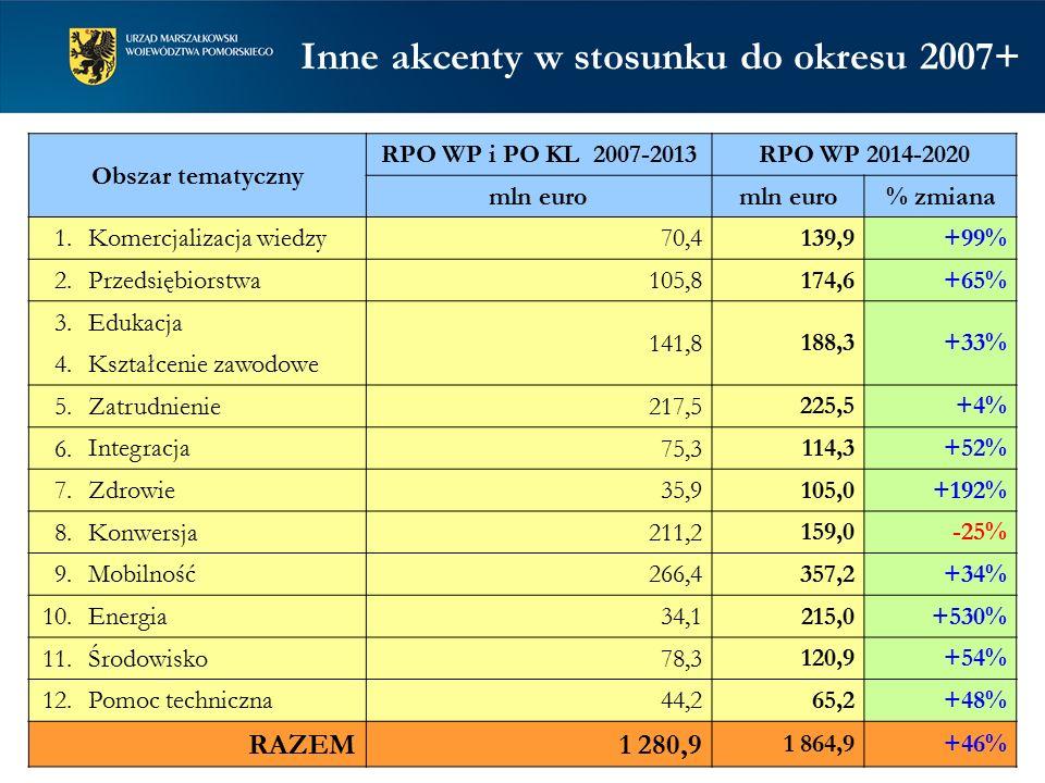 Obszar tematyczny RPO WP i PO KL 2007-2013RPO WP 2014-2020 mln euro % zmiana 1. Komercjalizacja wiedzy70,4 139,9+99% 2. Przedsiębiorstwa 105,8 174,6+6