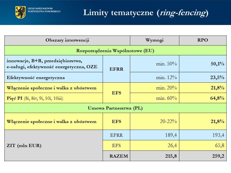 Limity tematyczne (ring-fencing) Obszary interwencjiWymogiRPO Rozporządzenia Wspólnotowe (EU) innowacje, B+R, przedsiębiorstwa, e-usługi, efektywność energetyczna, OZE EFRR min.