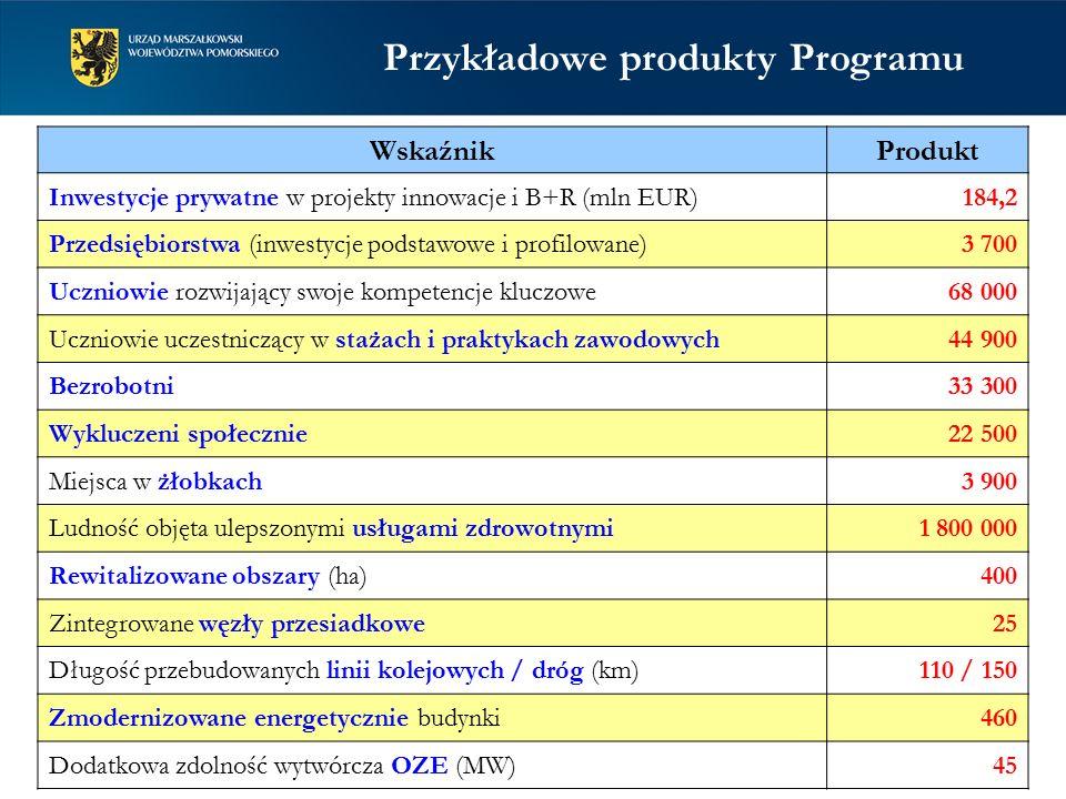 WskaźnikProdukt Inwestycje prywatne w projekty innowacje i B+R (mln EUR)184,2 Przedsiębiorstwa (inwestycje podstawowe i profilowane)3 700 Uczniowie rozwijający swoje kompetencje kluczowe68 000 Uczniowie uczestniczący w stażach i praktykach zawodowych44 900 Bezrobotni33 300 Wykluczeni społecznie22 500 Miejsca w żłobkach3 900 Ludność objęta ulepszonymi usługami zdrowotnymi1 800 000 Rewitalizowane obszary (ha)400 Zintegrowane węzły przesiadkowe25 Długość przebudowanych linii kolejowych / dróg (km)110 / 150 Zmodernizowane energetycznie budynki460 Dodatkowa zdolność wytwórcza OZE (MW)45 Przykładowe produkty Programu