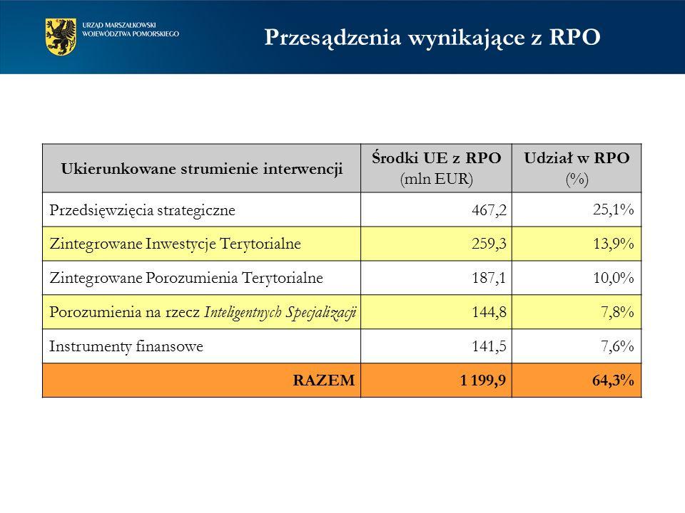 Przesądzenia wynikające z RPO Ukierunkowane strumienie interwencji Środki UE z RPO (mln EUR) Udział w RPO (%) Przedsięwzięcia strategiczne467,2 25,1% Zintegrowane Inwestycje Terytorialne259,3 13,9% Zintegrowane Porozumienia Terytorialne187,1 10,0% Porozumienia na rzecz Inteligentnych Specjalizacji144,8 7,8% Instrumenty finansowe141,5 7,6% RAZEM 1 199,964,3%