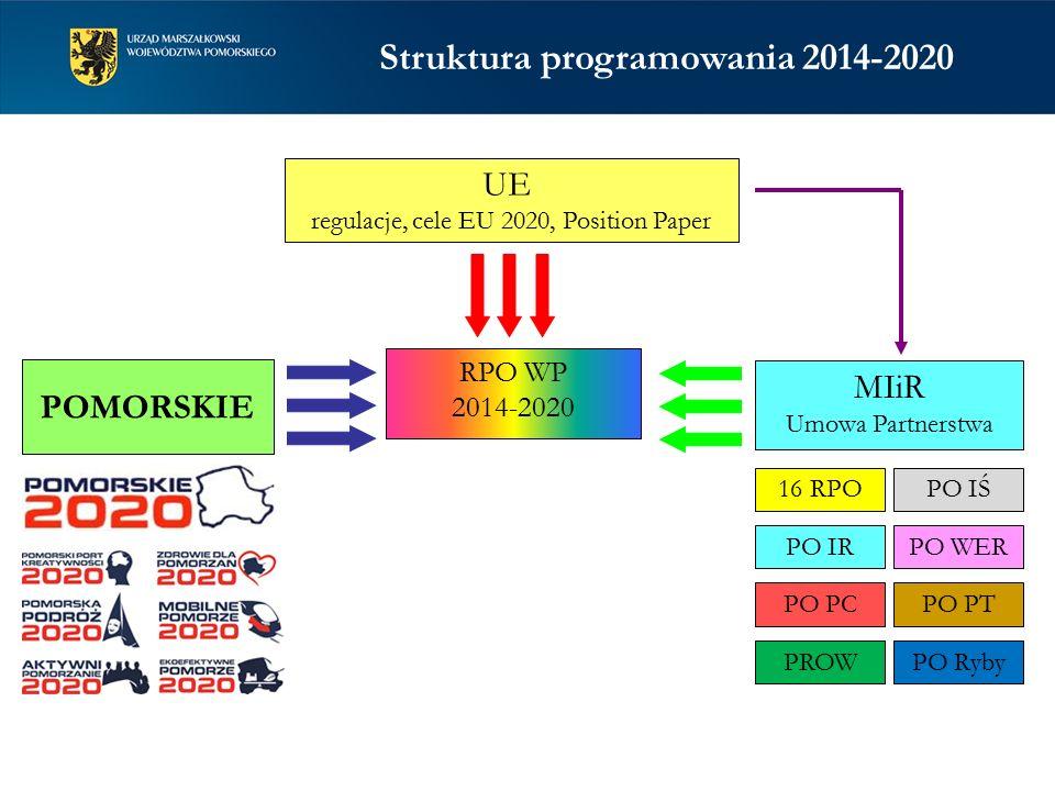RPO WP 2014-2020 UE regulacje, cele EU 2020, Position Paper MIiR Umowa Partnerstwa 16 RPO PO PTPO PC PO IŚ PO IRPO WER PROWPO Ryby POMORSKIE Struktura programowania 2014-2020