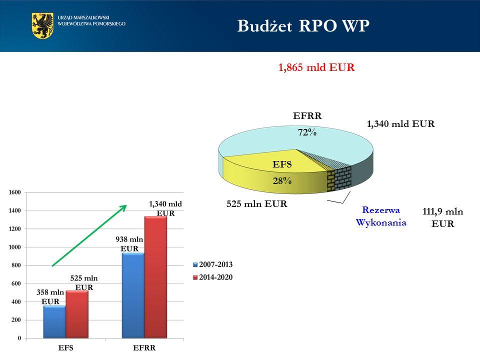 1,865 mld EUR 525 mln EUR 1,340 mld EUR EFRR 72% EFS 28% Rezerwa Wykonania 111,9 mln EUR Budżet RPO WP