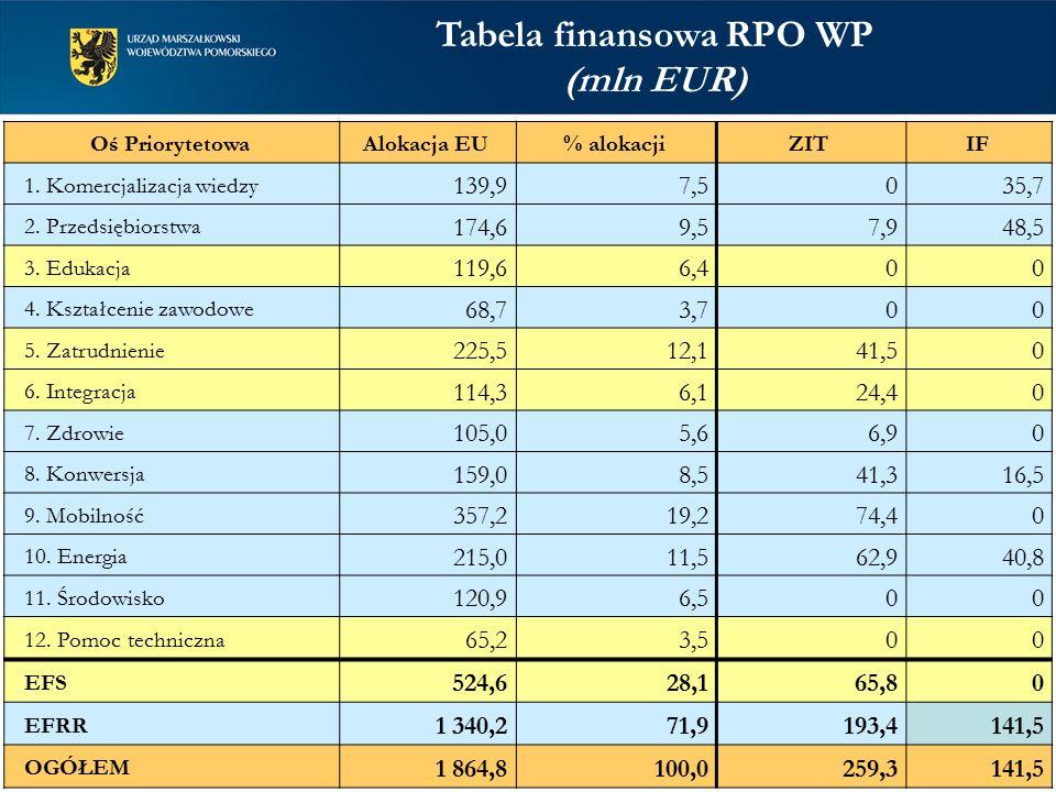 Tabela finansowa RPO WP (mln EUR) Oś PriorytetowaAlokacja EU% alokacjiZITIF 1. Komercjalizacja wiedzy 139,97,5035,7 2. Przedsiębiorstwa 174,69,57,948,
