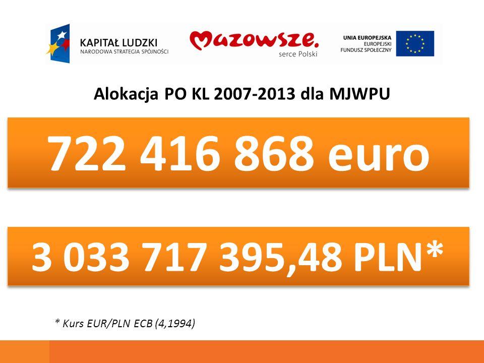722 416 868 euro Alokacja PO KL 2007-2013 dla MJWPU * Kurs EUR/PLN ECB (4,1994) 3 033 717 395,48 PLN*
