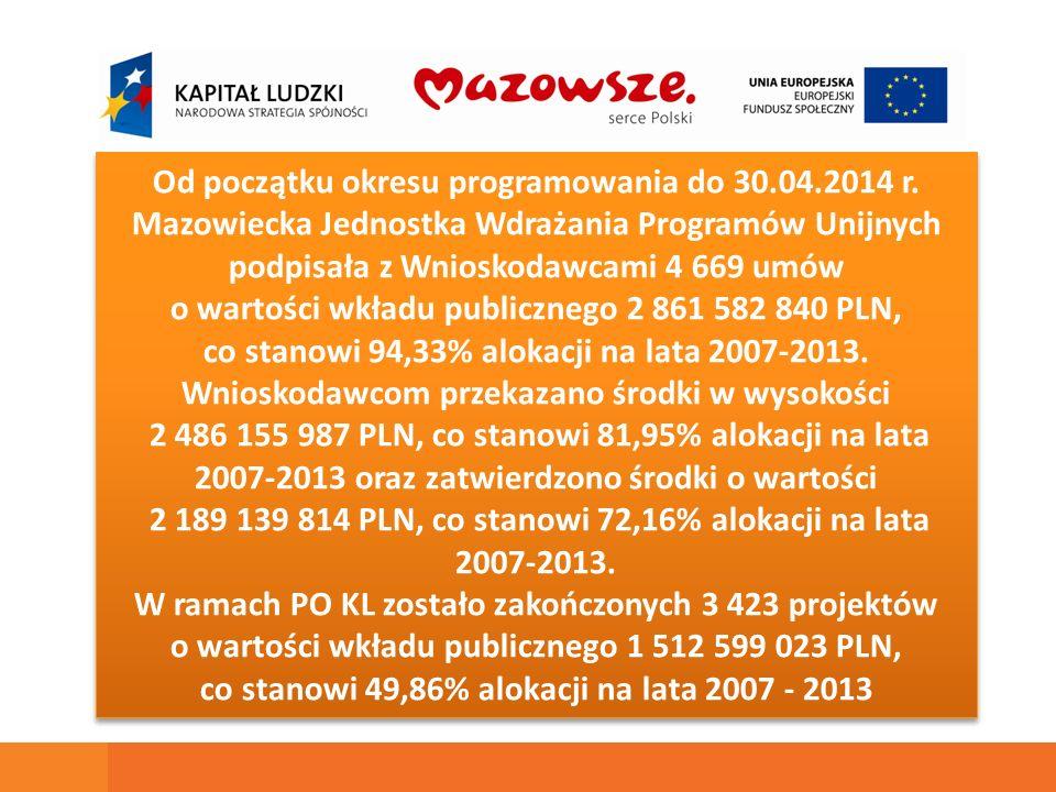 Od początku okresu programowania do 30.04.2014 r. Mazowiecka Jednostka Wdrażania Programów Unijnych podpisała z Wnioskodawcami 4 669 umów o wartości w