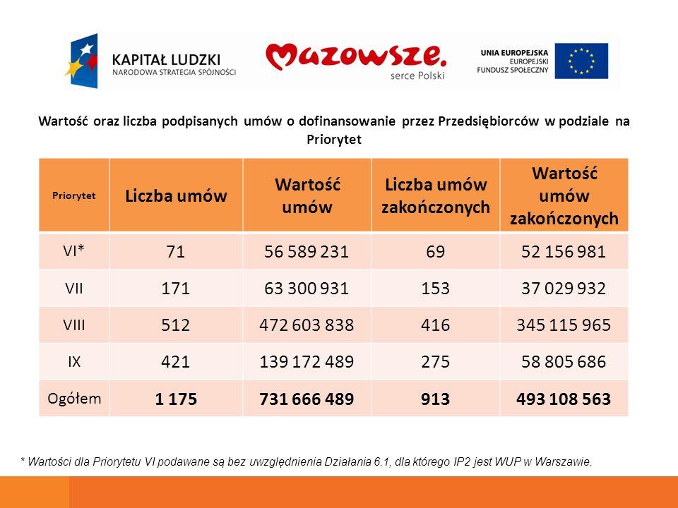 Priorytet Liczba umów Wartość umów Liczba umów zakończonych Wartość umów zakończonych VI* 7156 589 2316952 156 981 VII 17163 300 93115337 029 932 VIII 512472 603 838416345 115 965 IX 421139 172 48927558 805 686 Ogółem 1 175731 666 489913493 108 563 * Wartości dla Priorytetu VI podawane są bez uwzględnienia Działania 6.1, dla którego IP2 jest WUP w Warszawie.