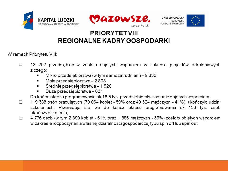 PRIORYTET VIII REGIONALNE KADRY GOSPODARKI W ramach Priorytetu VIII:  13 292 przedsiębiorstw zostało objętych wsparciem w zakresie projektów szkoleniowych z czego:  Mikro przedsiębiorstwa (w tym samozatrudnieni) – 8 333  Małe przedsiębiorstwa – 2 808  Średnie przedsiębiorstwa – 1 520  Duże przedsiębiorstwa – 631 Do końca okresu programowania ok 16,5 tys.