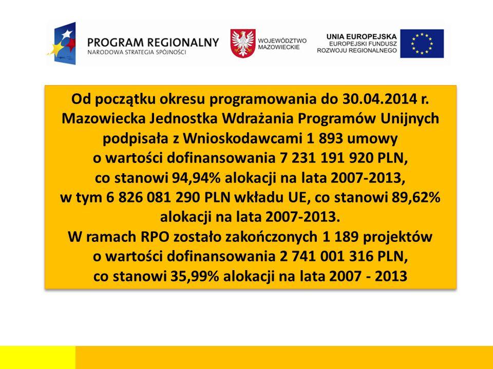Od początku okresu programowania do 30.04.2014 r. Mazowiecka Jednostka Wdrażania Programów Unijnych podpisała z Wnioskodawcami 1 893 umowy o wartości