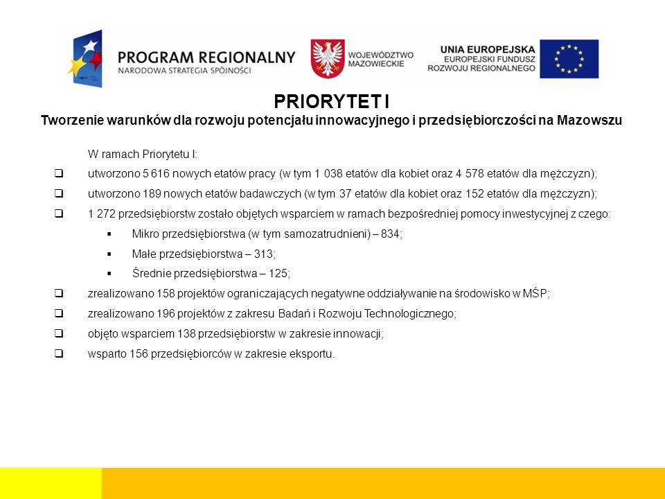 PRIORYTET I Tworzenie warunków dla rozwoju potencjału innowacyjnego i przedsiębiorczości na Mazowszu W ramach Priorytetu I:  utworzono 5 616 nowych etatów pracy (w tym 1 038 etatów dla kobiet oraz 4 578 etatów dla mężczyzn);  utworzono 189 nowych etatów badawczych (w tym 37 etatów dla kobiet oraz 152 etatów dla mężczyzn);  1 272 przedsiębiorstw zostało objętych wsparciem w ramach bezpośredniej pomocy inwestycyjnej z czego:  Mikro przedsiębiorstwa (w tym samozatrudnieni) – 834;  Małe przedsiębiorstwa – 313;  Średnie przedsiębiorstwa – 125;  zrealizowano 158 projektów ograniczających negatywne oddziaływanie na środowisko w MŚP;  zrealizowano 196 projektów z zakresu Badań i Rozwoju Technologicznego;  objęto wsparciem 138 przedsiębiorstw w zakresie innowacji;  wsparto 156 przedsiębiorców w zakresie eksportu.