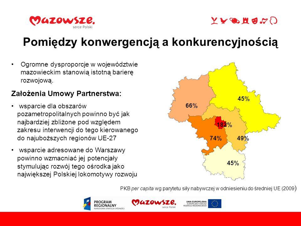 Pomiędzy konwergencją a konkurencyjnością PKB per capita wg parytetu siły nabywczej w odniesieniu do średniej UE (2009 ) 182% 45% 66% 49%74% Ogromne dysproporcje w województwie mazowieckim stanowią istotną barierę rozwojową.